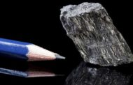 Graphite Reserves in India