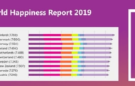 Finland is world's happiest country, India ranks 144