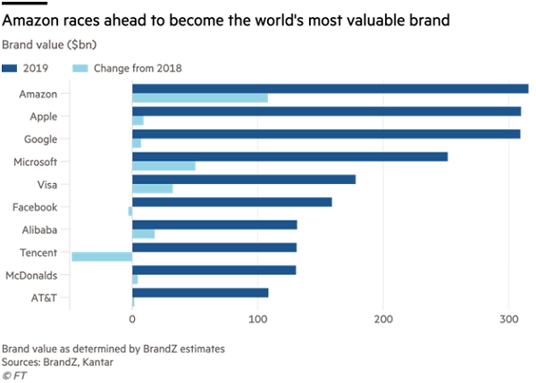 Amazon clinches top spot in the world's most valuable brand ranking