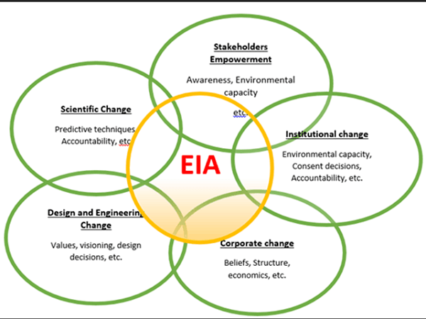 """Ministry of Environment has brought amendment to """"Environment Impact Assessment (EIA) Notification – 2006"""""""