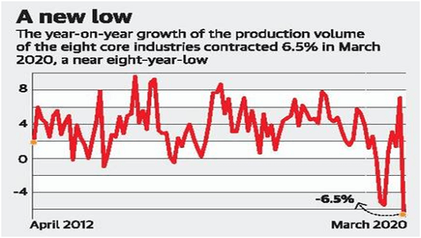 Eight core infrastructure sector output dips 6.5% in March 2020