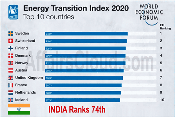 India up at 74th place on WEF's global energy transition index