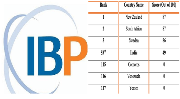 India at 53rd position in budget transparency, accountability