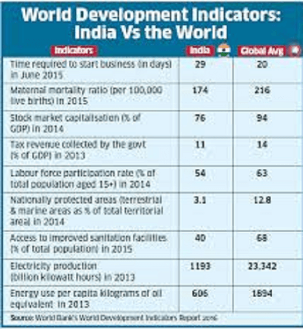India continues to be a lower middle income country in World Bank's Country Classification based on Income level – 2020