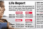 Average life expectancy in India has increased