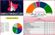Bihar Election Result 2020