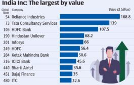 List of 500 most valuable companies across the globe, of Hurun Research features a total of 11 Indian companies