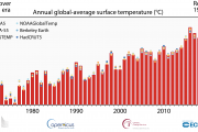 State of the Global Climate Report – 2020
