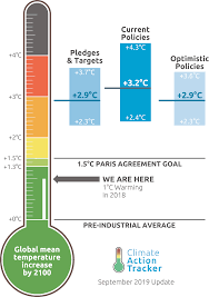 Global warming by 2100 to be at 2.4°C - Climate Action Tracke