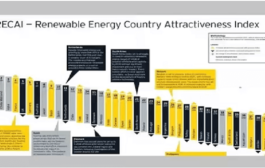 India ranks 3rd in 2021 Renewable Energy Country Attractiveness Index
